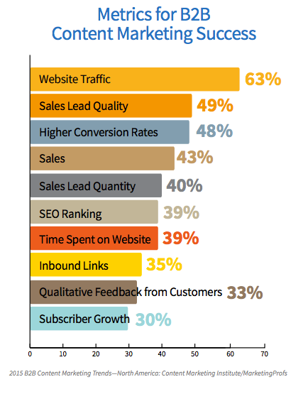 B2B-content-marketing-success-image-1