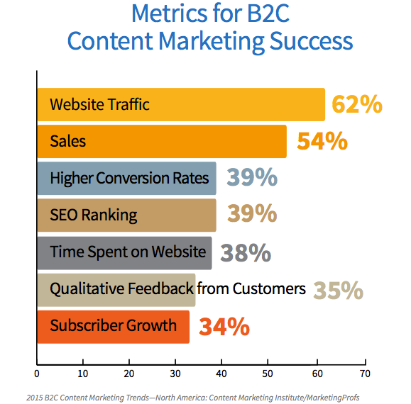 B2C-content-marketing-success-image-2