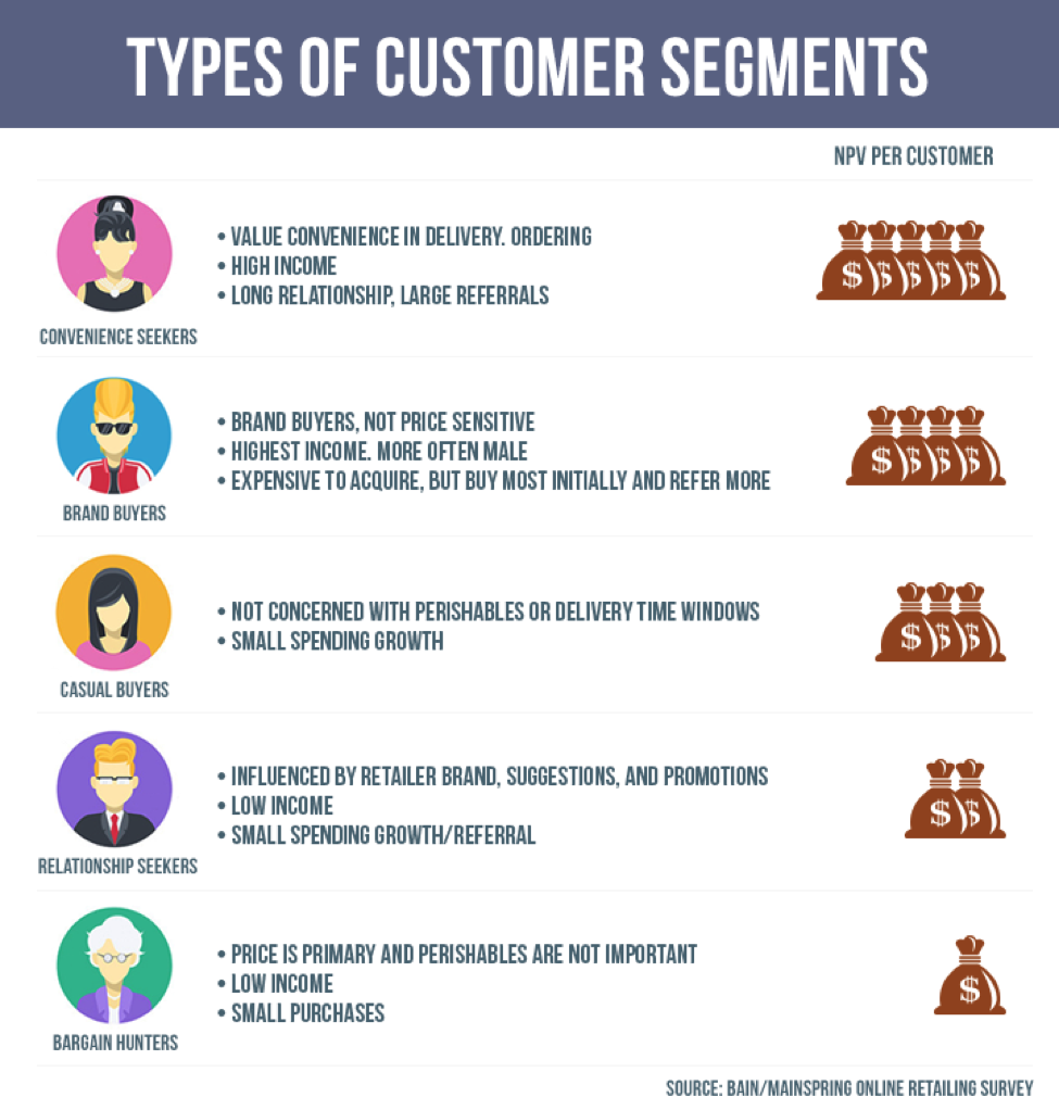 http://60secondmarketer.com/wp-content/uploads/2016/02/Types_of_customers.png