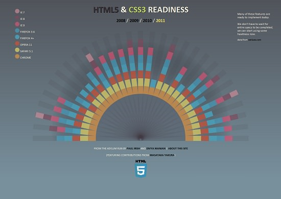 http://media02.hongkiat.com/beautiful-html5-websites/html5readiness.jpg